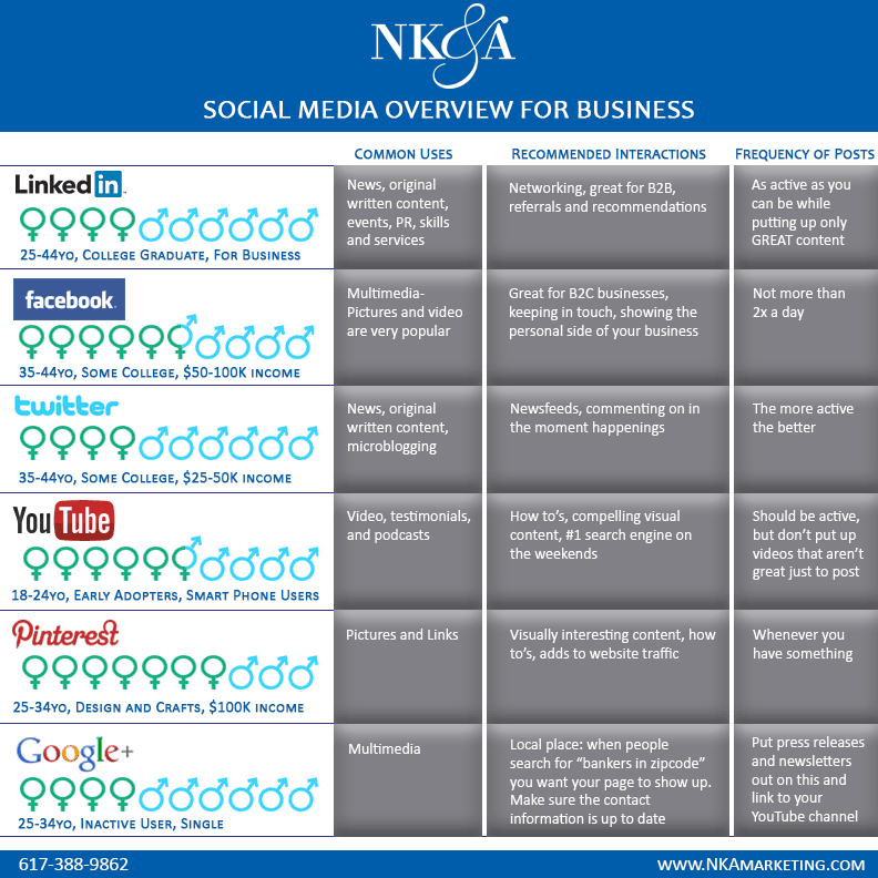 social-media-demographics-information