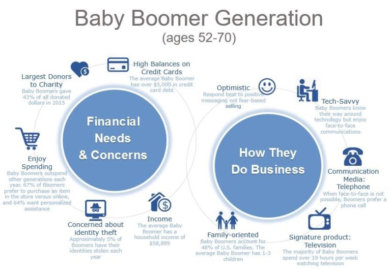 baby boomers the largest generation in